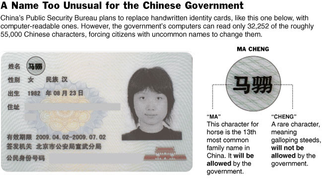 Chinese ID card