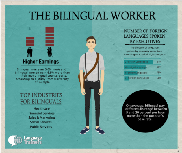 LANGUAGE TRAINERS INFOGRAPHIC
